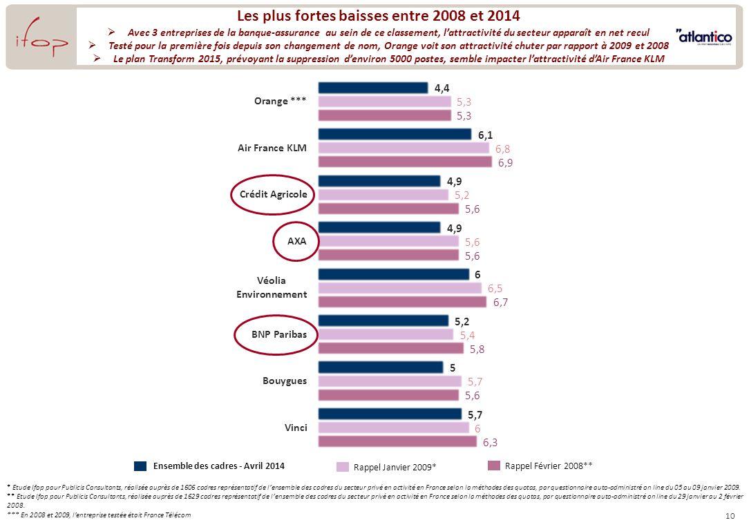 10 Les plus fortes baisses entre 2008 et 2014 Avec 3 entreprises de la banque-assurance au sein de ce classement, lattractivité du secteur apparaît en