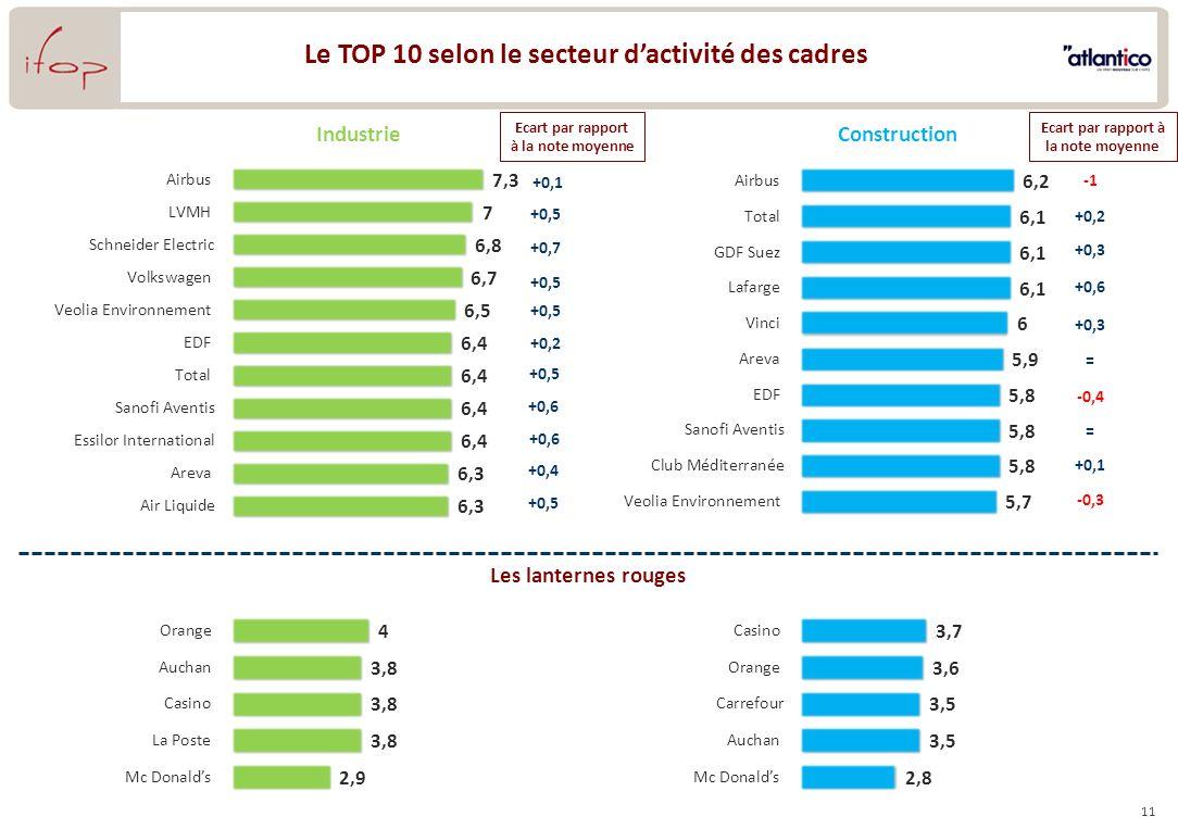 11 Le TOP 10 selon le secteur dactivité des cadres Industrie Les lanternes rouges Construction +0,1 +0,5 +0,7 +0,5 +0,2 +0,5 +0,6 +0,4 +0,5 +0,2 +0,3 +0,6 +0,3 = -0,4 = +0,1 -0,3 Ecart par rapport à la note moyenne