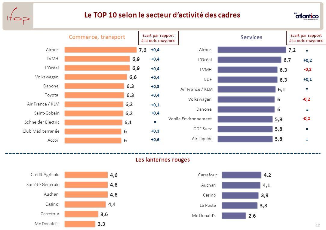 12 Le TOP 10 selon le secteur dactivité des cadres Commerce, transport Les lanternes rouges Services +0,4 +0,3 +0,4 +0,1 +0,4 = +0,3 +0,6 +0,2 +0,1 = = = -0,2 = = Ecart par rapport à la note moyenne