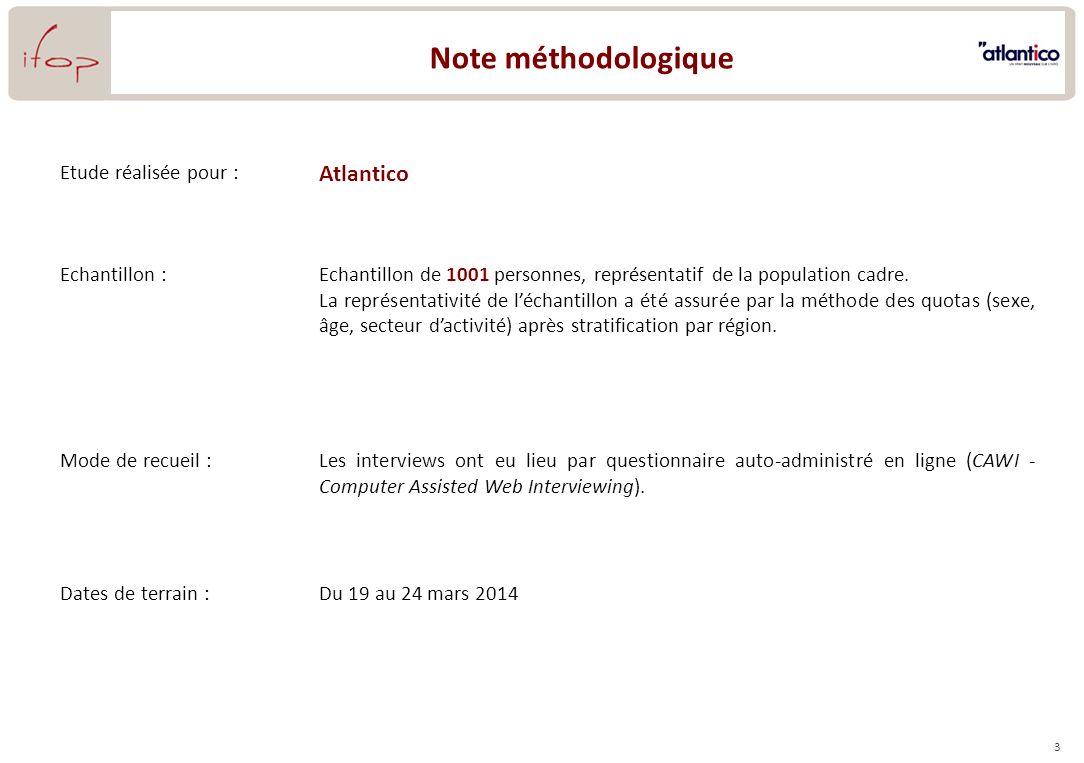 3 Note méthodologique Etude réalisée pour : Atlantico Echantillon :Echantillon de 1001 personnes, représentatif de la population cadre. La représentat