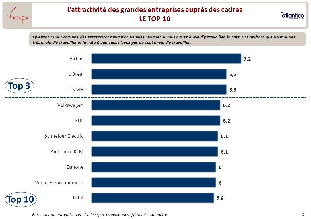5 Lattractivité des grandes entreprises auprès des cadres LE TOP 10 Question : Pour chacune des entreprises suivantes, veuillez indiquer si vous aurie