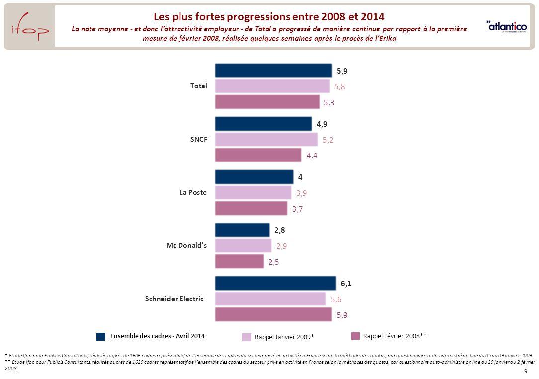 9 Les plus fortes progressions entre 2008 et 2014 La note moyenne - et donc lattractivité employeur - de Total a progressé de manière continue par rap