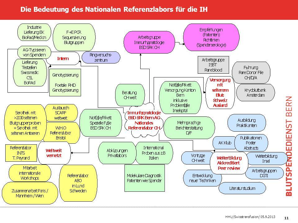 HHU/Swisstransfusion/ 05.9.2013 11 Die Bedeutung des Nationalen Referenzlabors für die IH