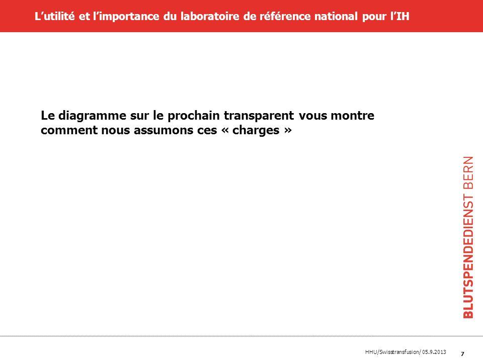 HHU/Swisstransfusion/ 05.9.2013 7 Le diagramme sur le prochain transparent vous montre comment nous assumons ces « charges » Lutilité et limportance d