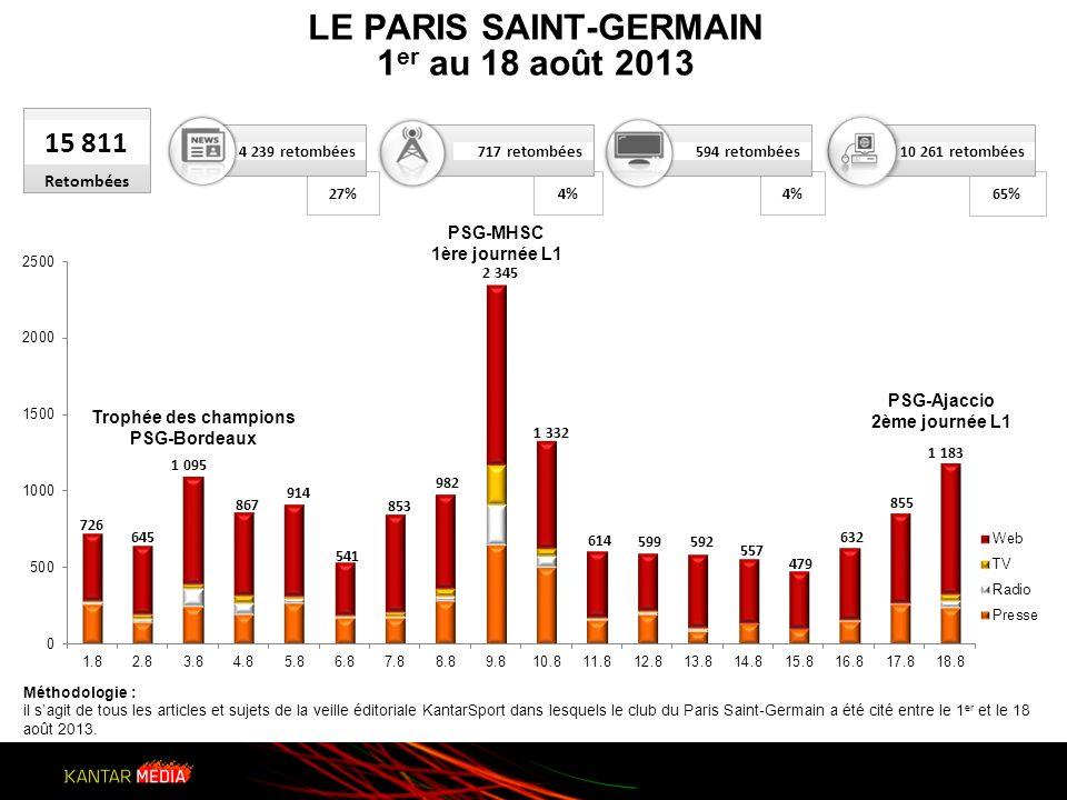 27% 802 retombées 15 811 Retombées 4 239 retombées 4%4%4%4% 65% Méthodologie : il sagit de tous les articles et sujets de la veille éditoriale KantarSport dans lesquels le club du Paris Saint-Germain a été cité entre le 1 er et le 18 août 2013.