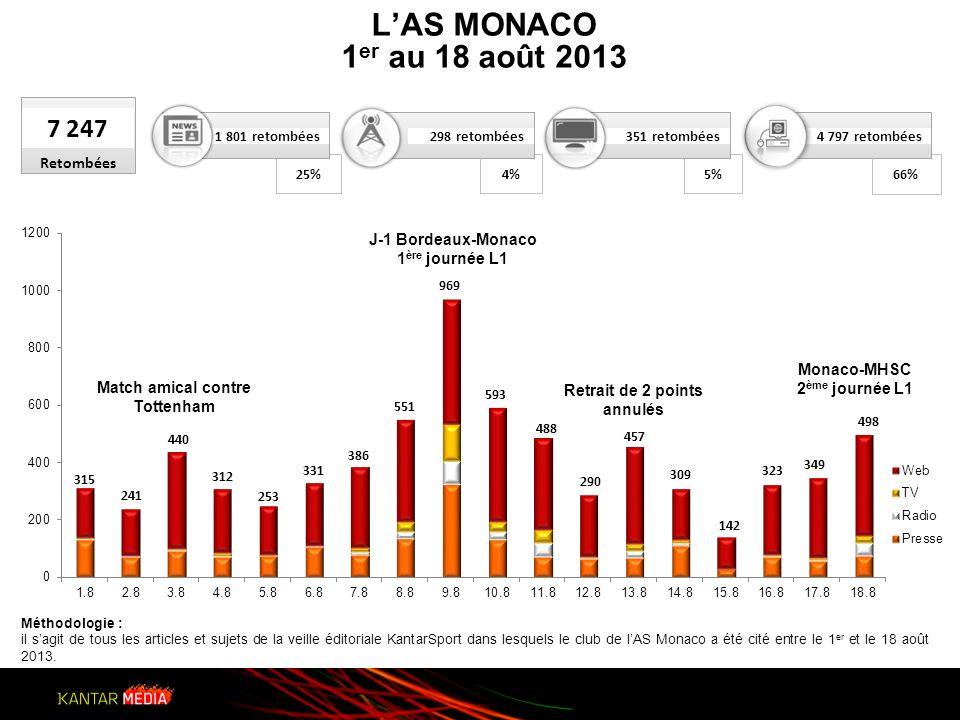 25% 802 retombées 7 247 Retombées 1 801 retombées 5%5%4%4% 66% Méthodologie : il sagit de tous les articles et sujets de la veille éditoriale KantarSport dans lesquels le club de lAS Monaco a été cité entre le 1 er et le 18 août 2013.