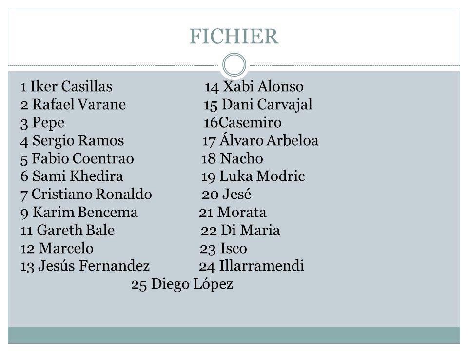 FICHIER 1 Iker Casillas 14 Xabi Alonso 2 Rafael Varane 15 Dani Carvajal 3 Pepe 16Casemiro 4 Sergio Ramos 17 Álvaro Arbeloa 5 Fabio Coentrao 18 Nacho 6