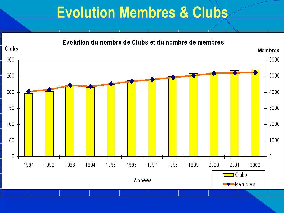 Evolution Membres & Clubs