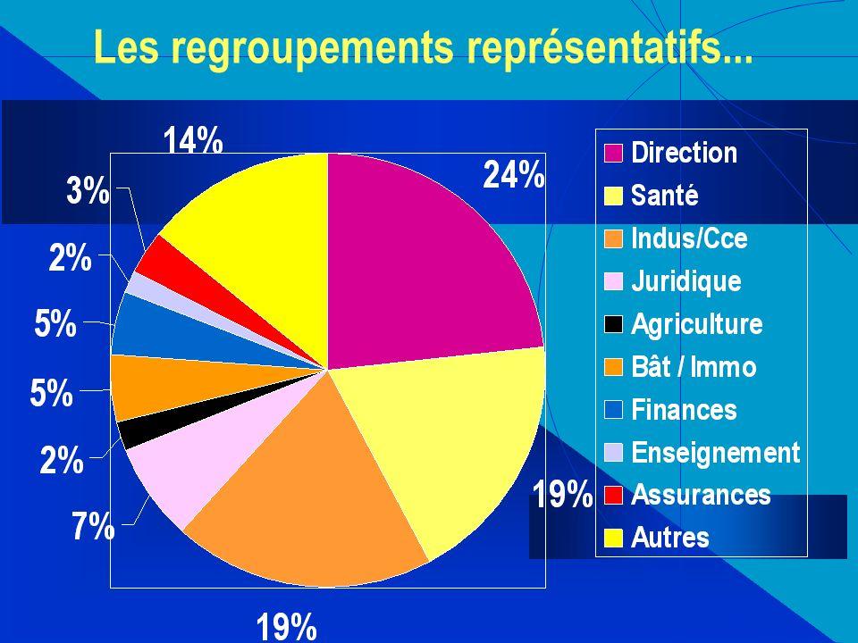 Les regroupements représentatifs...