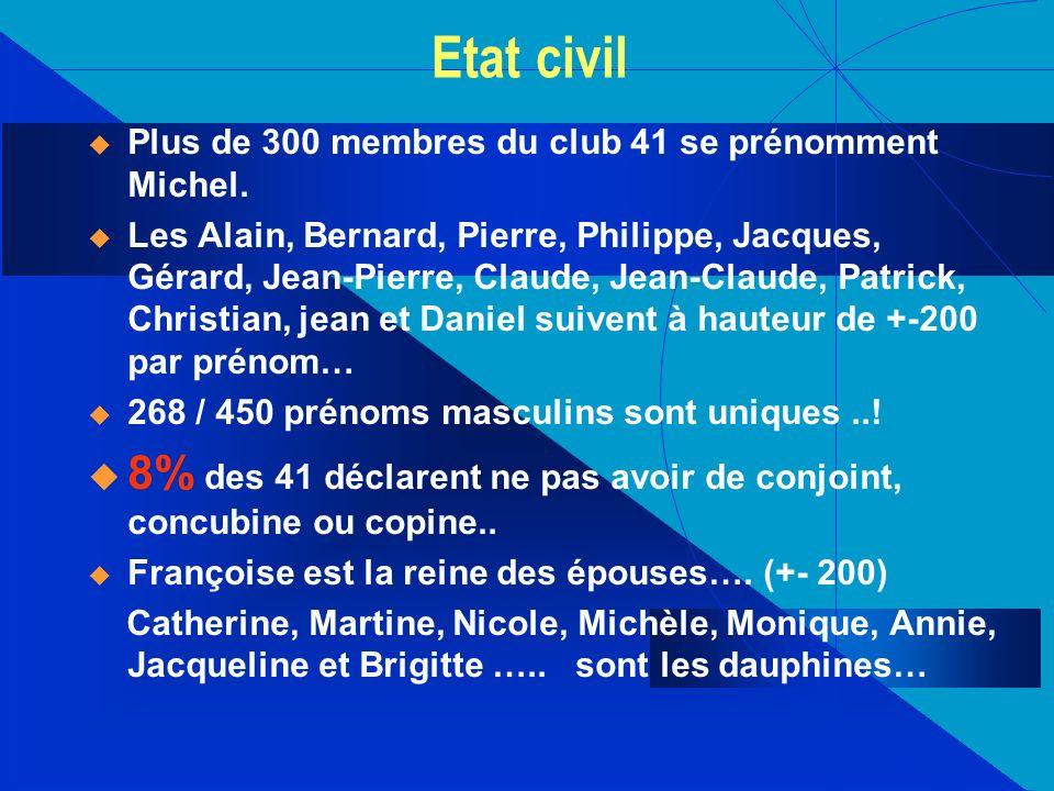 Etat civil Plus de 300 membres du club 41 se prénomment Michel. Les Alain, Bernard, Pierre, Philippe, Jacques, Gérard, Jean-Pierre, Claude, Jean-Claud