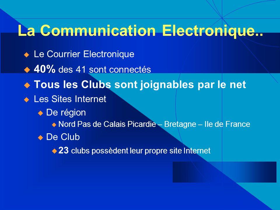 Le Courrier Electronique 40% des 41 sont connectés Tous les Clubs sont joignables par le net Les Sites Internet u De région Nord Pas de Calais Picardie – Bretagne – Ile de France u De Club 23 clubs possèdent leur propre site Internet La Communication Electronique..