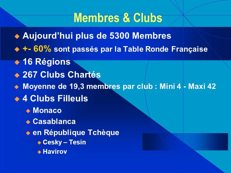 Membres & Clubs Aujourdhui plus de 5300 Membres +- 60% sont passés par la Table Ronde Française 16 Régions 267 Clubs Chartés Moyenne de 19,3 membres p