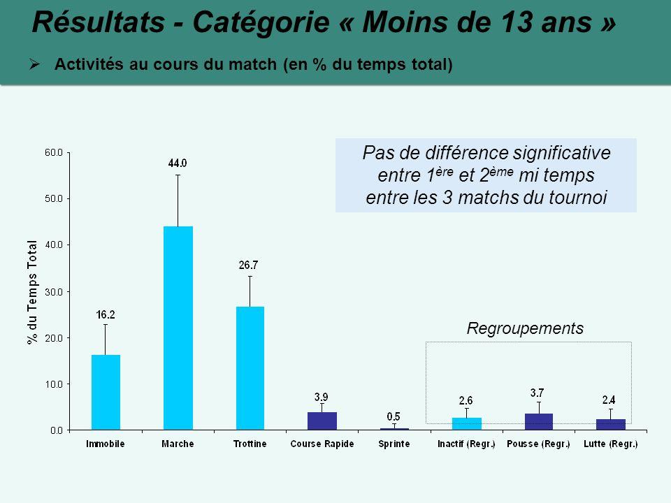 Résultats - Catégorie « Moins de 13 ans » Activités au cours du match (en % du temps total) Regroupements Pas de différence significative entre 1 ère