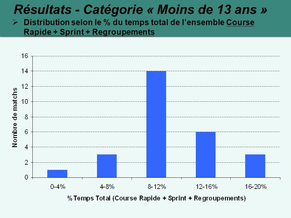 Résultats - Catégorie « Moins de 13 ans » Distribution selon le % du temps total de lensemble Course Rapide + Sprint + Regroupements