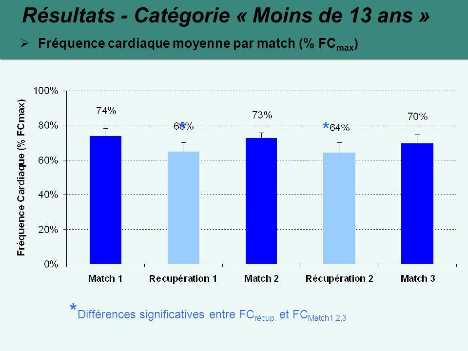 Résultats - Catégorie « Moins de 13 ans » Fréquence cardiaque moyenne par match (% FC max ) ** * Différences significatives entre FC récup. et FC Matc
