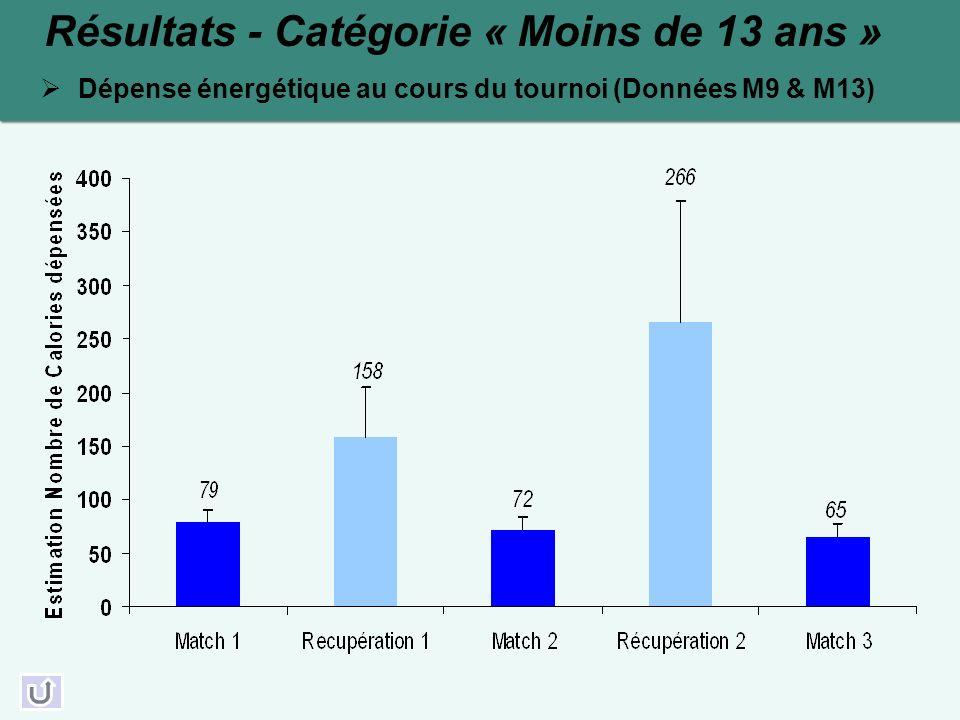 Résultats - Catégorie « Moins de 13 ans » Dépense énergétique au cours du tournoi (Données M9 & M13)