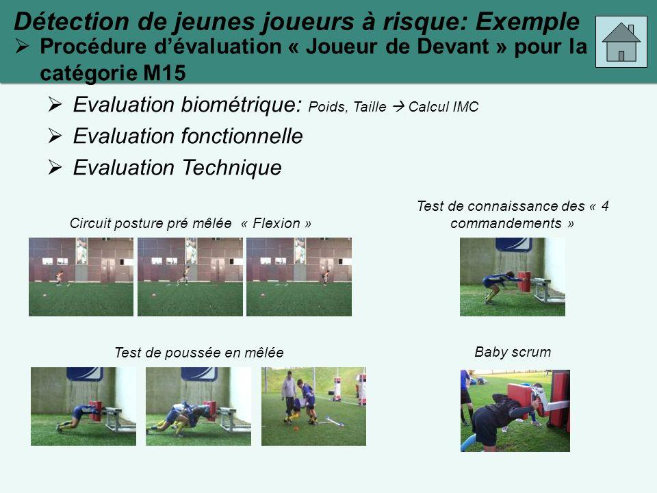 Procédure dévaluation « Joueur de Devant » pour la catégorie M15 Evaluation biométrique: Poids, Taille Calcul IMC Evaluation fonctionnelle Evaluation
