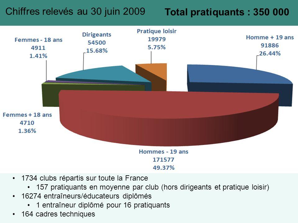 1734 clubs répartis sur toute la France 157 pratiquants en moyenne par club (hors dirigeants et pratique loisir) 16274 entraîneurs/éducateurs diplômés