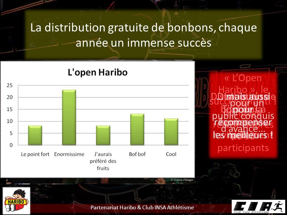 Partenariat Haribo & Club INSA Athlétisme La distribution gratuite de bonbons, chaque année un immense succès « LOpen Haribo », le succès garanti .
