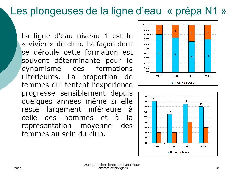2011 ASPTT Section Plongée Subaquatique Femmes et plongées10 Les plongeuses de la ligne deau « prépa N1 » La ligne deau niveau 1 est le « vivier » du
