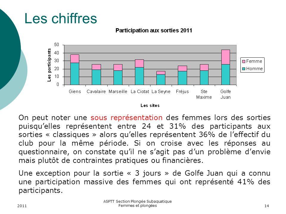2011 ASPTT Section Plongée Subaquatique Femmes et plongées14 Les chiffres On peut noter une sous représentation des femmes lors des sorties puisquelle