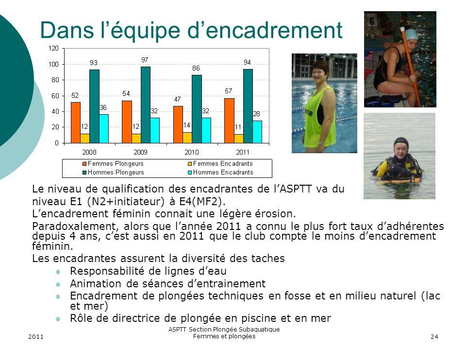2011 ASPTT Section Plongée Subaquatique Femmes et plongées24 Dans léquipe dencadrement Le niveau de qualification des encadrantes de lASPTT va du nive