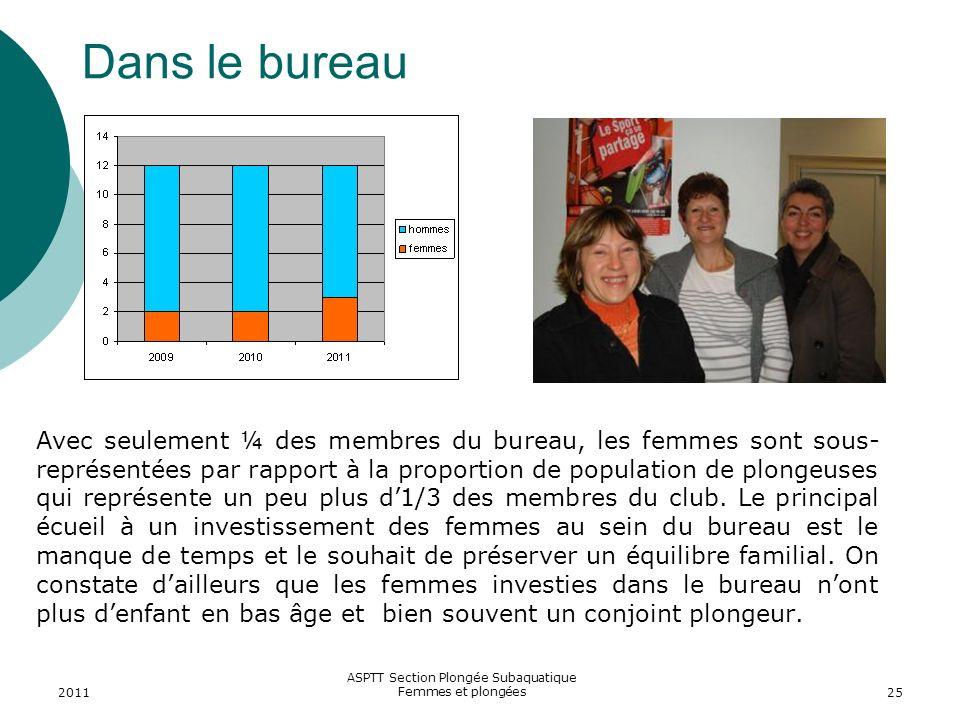 2011 ASPTT Section Plongée Subaquatique Femmes et plongées25 Dans le bureau Avec seulement ¼ des membres du bureau, les femmes sont sous- représentées