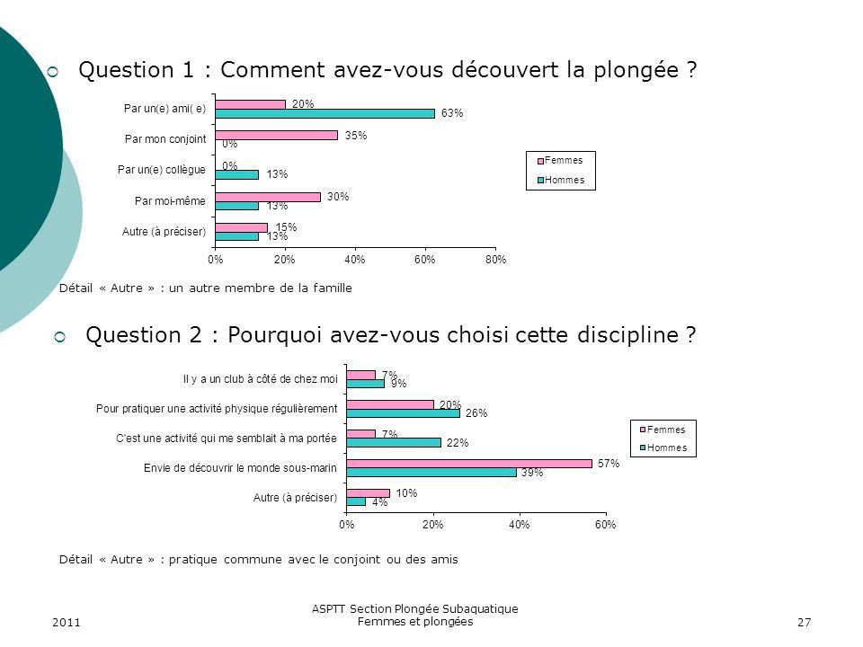 2011 ASPTT Section Plongée Subaquatique Femmes et plongées27 Question 1 : Comment avez-vous découvert la plongée ? Question 2 : Pourquoi avez-vous cho