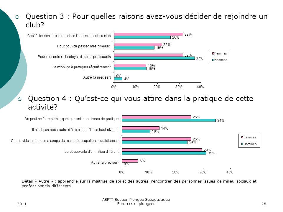 2011 ASPTT Section Plongée Subaquatique Femmes et plongées28 Question 3 : Pour quelles raisons avez-vous décider de rejoindre un club? Question 4 : Qu