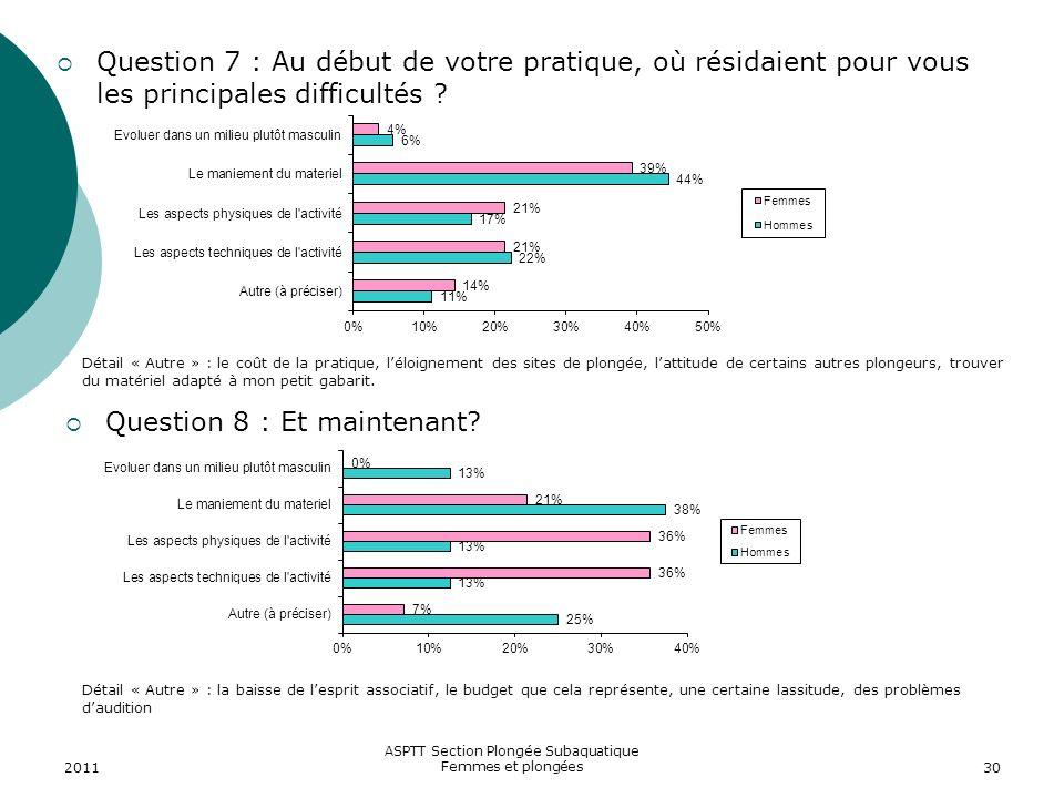 2011 ASPTT Section Plongée Subaquatique Femmes et plongées30 Question 7 : Au début de votre pratique, où résidaient pour vous les principales difficul