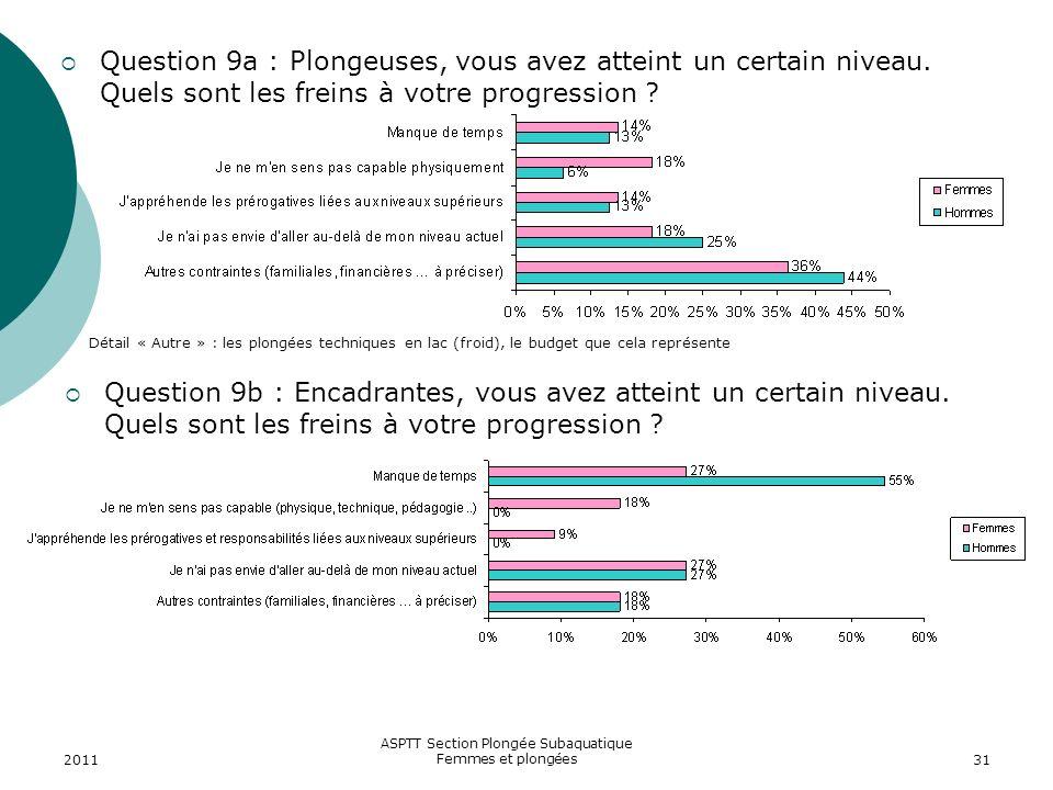 2011 ASPTT Section Plongée Subaquatique Femmes et plongées31 Question 9a : Plongeuses, vous avez atteint un certain niveau. Quels sont les freins à vo