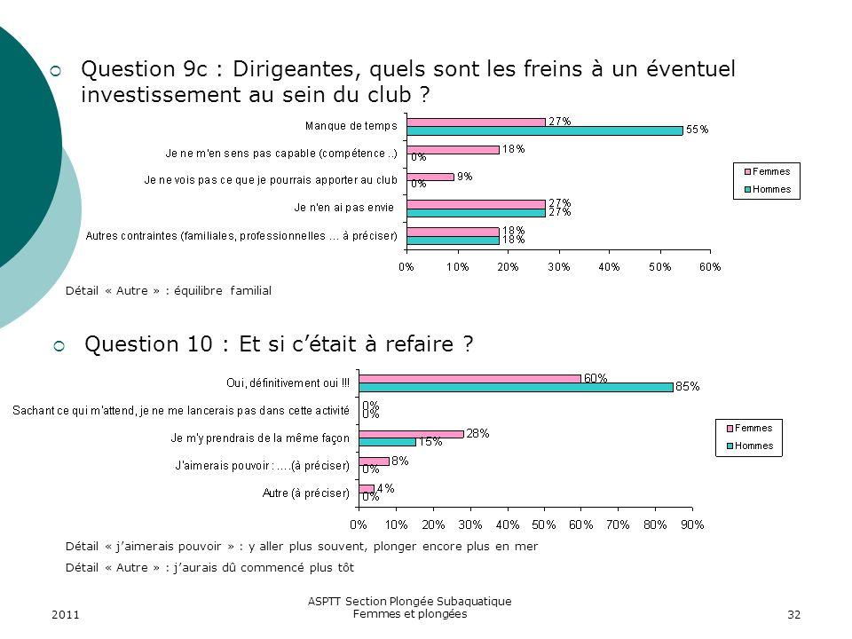 2011 ASPTT Section Plongée Subaquatique Femmes et plongées32 Question 9c : Dirigeantes, quels sont les freins à un éventuel investissement au sein du
