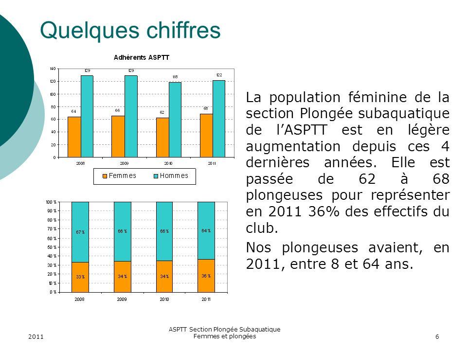 2011 ASPTT Section Plongée Subaquatique Femmes et plongées6 Quelques chiffres La population féminine de la section Plongée subaquatique de lASPTT est