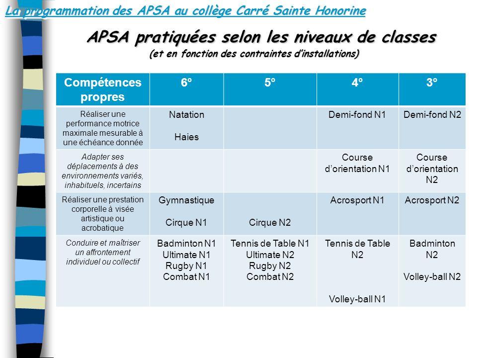 La programmation des APSA au collège Carré Sainte Honorine APSA pratiquées selon les niveaux de classes (et en fonction des contraintes dinstallations) APSA pratiquées selon les niveaux de classes (et en fonction des contraintes dinstallations) Compétences propres 6°5°4°3° Réaliser une performance motrice maximale mesurable à une échéance donnée Natation Haies Demi-fond N1Demi-fond N2 Adapter ses déplacements à des environnements variés, inhabituels, incertains Course dorientation N1 Course dorientation N2 Réaliser une prestation corporelle à visée artistique ou acrobatique Gymnastique Cirque N1Cirque N2 Acrosport N1Acrosport N2 Conduire et maîtriser un affrontement individuel ou collectif Badminton N1 Ultimate N1 Rugby N1 Combat N1 Tennis de Table N1 Ultimate N2 Rugby N2 Combat N2 Tennis de Table N2 Volley-ball N1 Badminton N2 Volley-ball N2