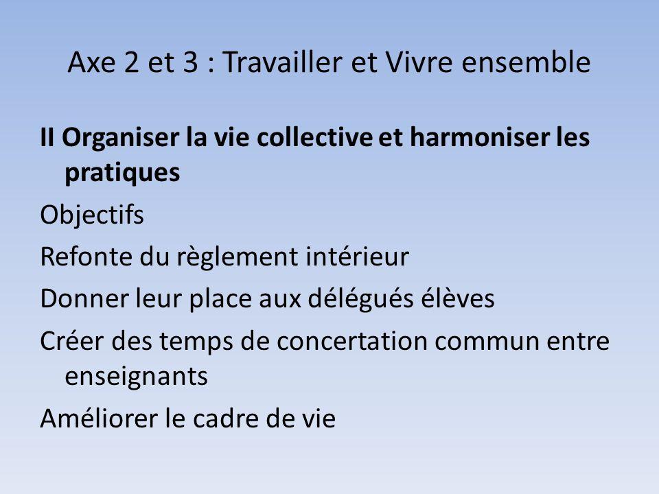 Axe 2 et 3 : Travailler et Vivre ensemble II Organiser la vie collective et harmoniser les pratiques Objectifs Refonte du règlement intérieur Donner leur place aux délégués élèves Créer des temps de concertation commun entre enseignants Améliorer le cadre de vie