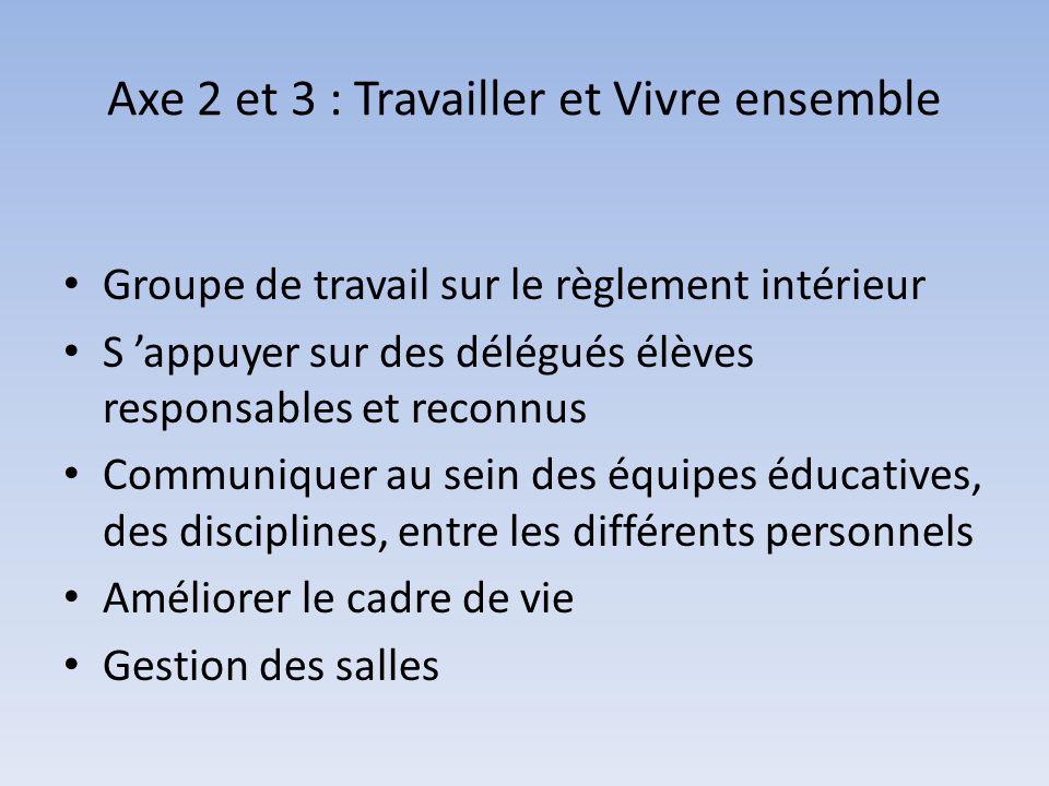 Axe 2 et 3 : Travailler et Vivre ensemble Groupe de travail sur le règlement intérieur S appuyer sur des délégués élèves responsables et reconnus Comm