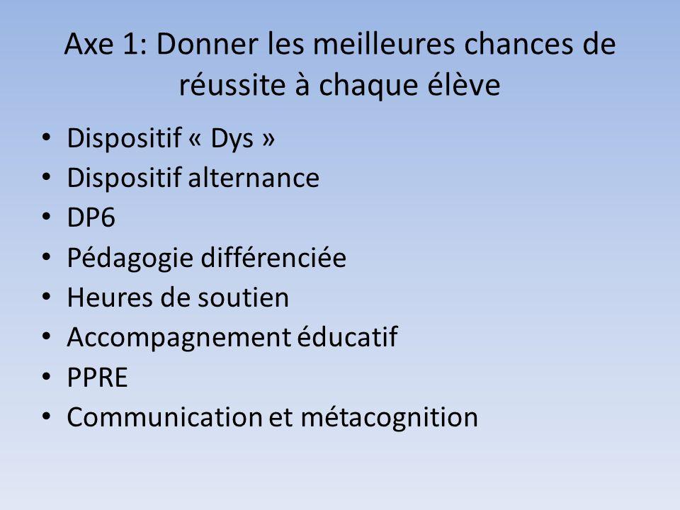 Axe 1: Donner les meilleures chances de réussite à chaque élève Dispositif « Dys » Dispositif alternance DP6 Pédagogie différenciée Heures de soutien Accompagnement éducatif PPRE Communication et métacognition