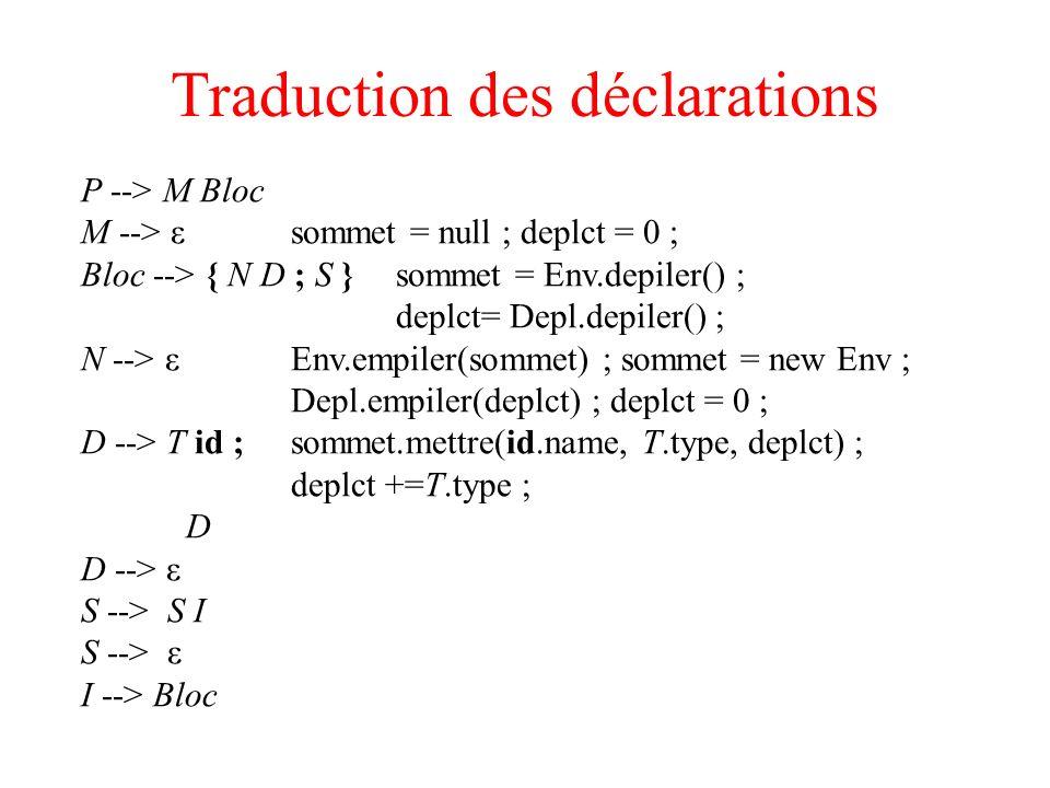 Traduction des déclarations P --> M Bloc M --> εsommet = null ; deplct = 0 ; Bloc --> { N D ; S }sommet = Env.depiler() ; deplct= Depl.depiler() ; N -