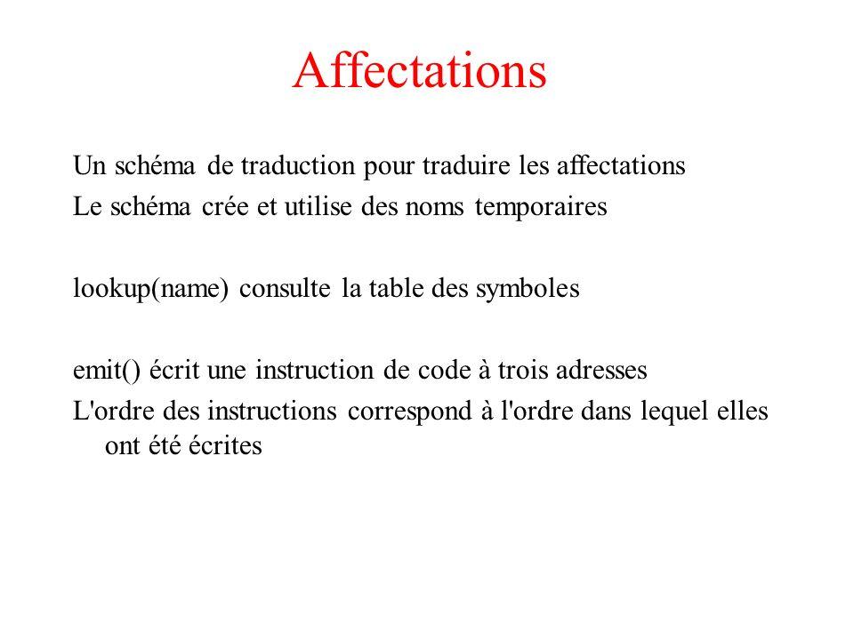 Affectations Un schéma de traduction pour traduire les affectations Le schéma crée et utilise des noms temporaires lookup(name) consulte la table des