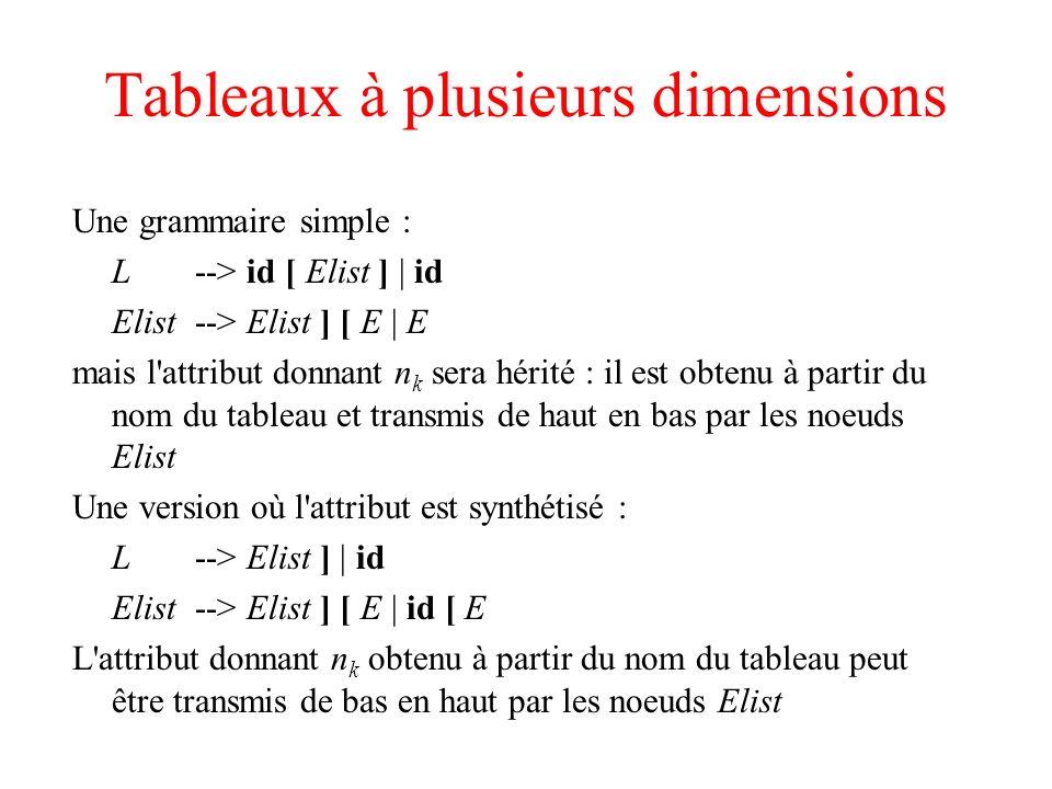 Tableaux à plusieurs dimensions Une grammaire simple : L --> id [ Elist ]   id Elist --> Elist ] [ E   E mais l'attribut donnant n k sera hérité : il