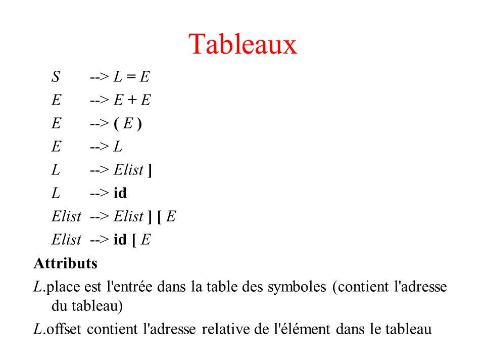 Tableaux S --> L = E E --> E + E E --> ( E ) E --> L L --> Elist ] L --> id Elist --> Elist ] [ E Elist --> id [ E Attributs L.place est l'entrée dans