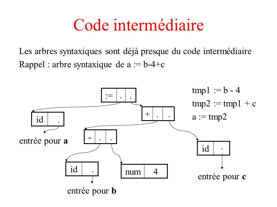 Code intermédiaire Les arbres syntaxiques sont déjà presque du code intermédiaire Rappel : arbre syntaxique de a := b-4+c - + id num4 id entrée pour b