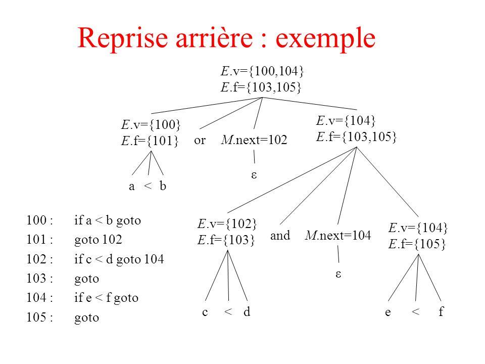 Reprise arrière : exemple 100 :if a < b goto 101 :goto 102 102 :if c < d goto 104 103 :goto 104 :if e < f goto 105 :goto E.v={100,104} E.f={103,105} E