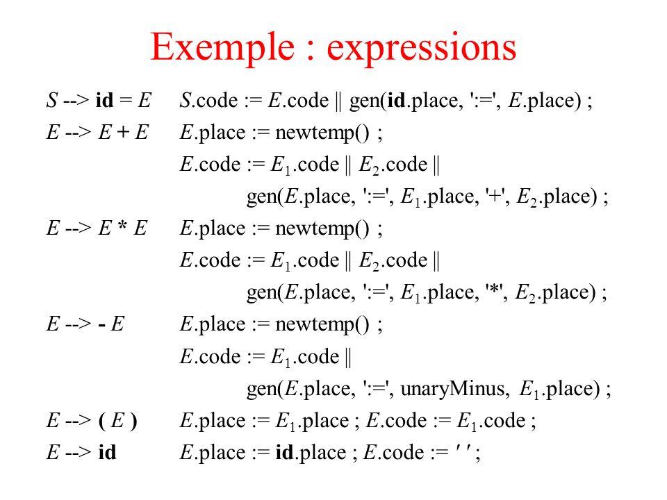 Exemple : expressions S --> id = ES.code := E.code    gen(id.place, ':=', E.place) ; E --> E + EE.place := newtemp() ; E.code := E 1.code    E 2.code