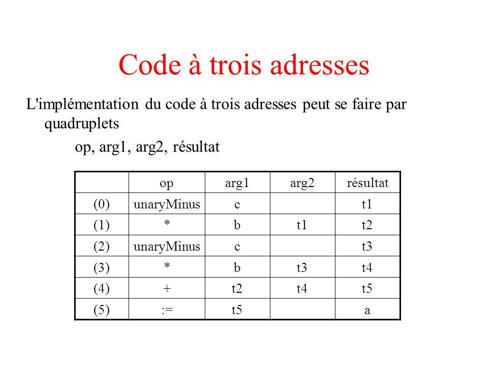 Code à trois adresses L'implémentation du code à trois adresses peut se faire par quadruplets op, arg1, arg2, résultat oparg1arg2résultat (0)unaryMinu