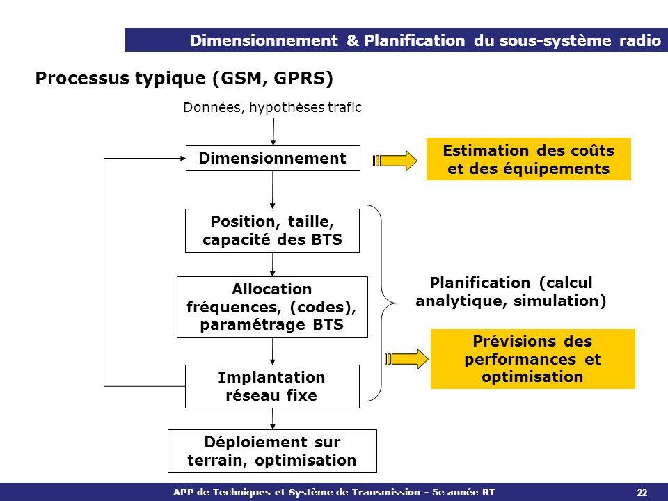 APP de Techniques et Système de Transmission - 5e année RT Dimensionnement & Planification du sous-système radio Processus pour un système en CDMA Le dimensionnement et la planification du sous-système radio sont liés en raison du partage de la puissance et de linterférences.