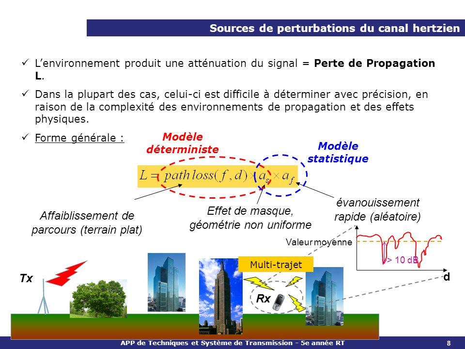 APP de Techniques et Système de Transmission - 5e année RT Sources de perturbations du canal hertzien Lenvironnement produit une atténuation du signal