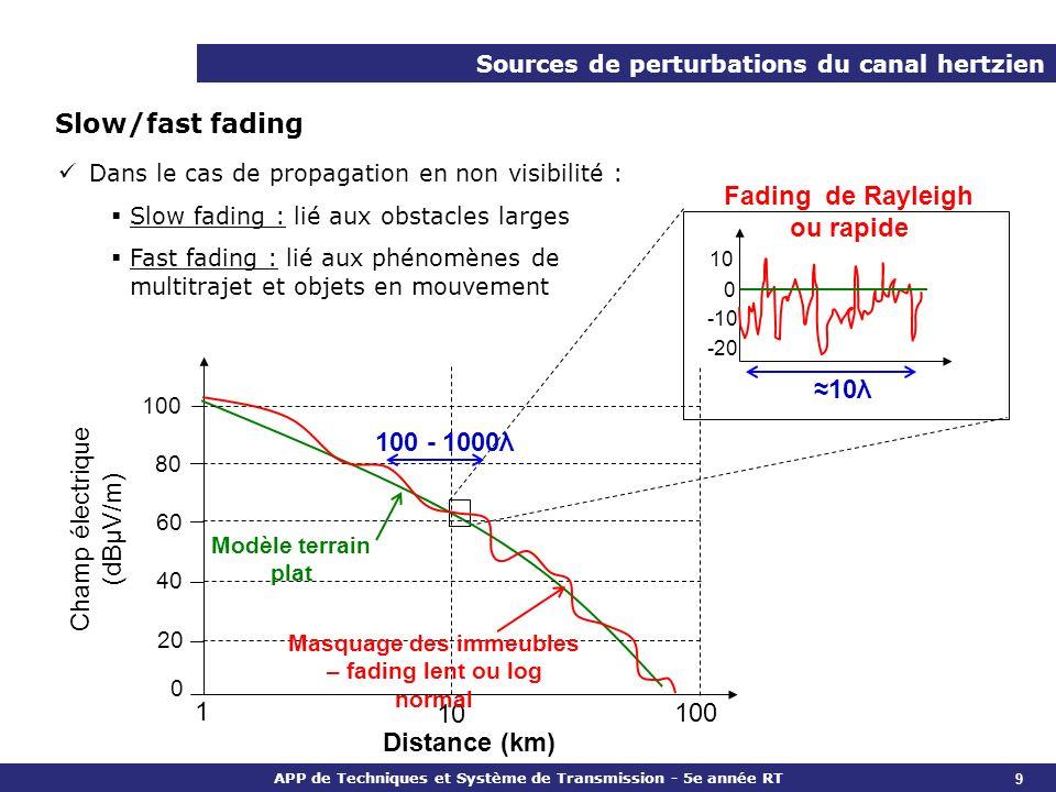 APP de Techniques et Système de Transmission - 5e année RT Slow/fast fading Distance (km) Champ électrique (dBµV/m) 1 10 100 80 60 40 20 10λ Modèle te