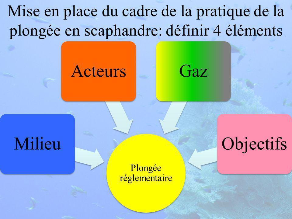 Mise en place du cadre de la pratique de la plongée en scaphandre: définir 4 éléments Plongée réglementaire ObjectifsGazActeursMilieu