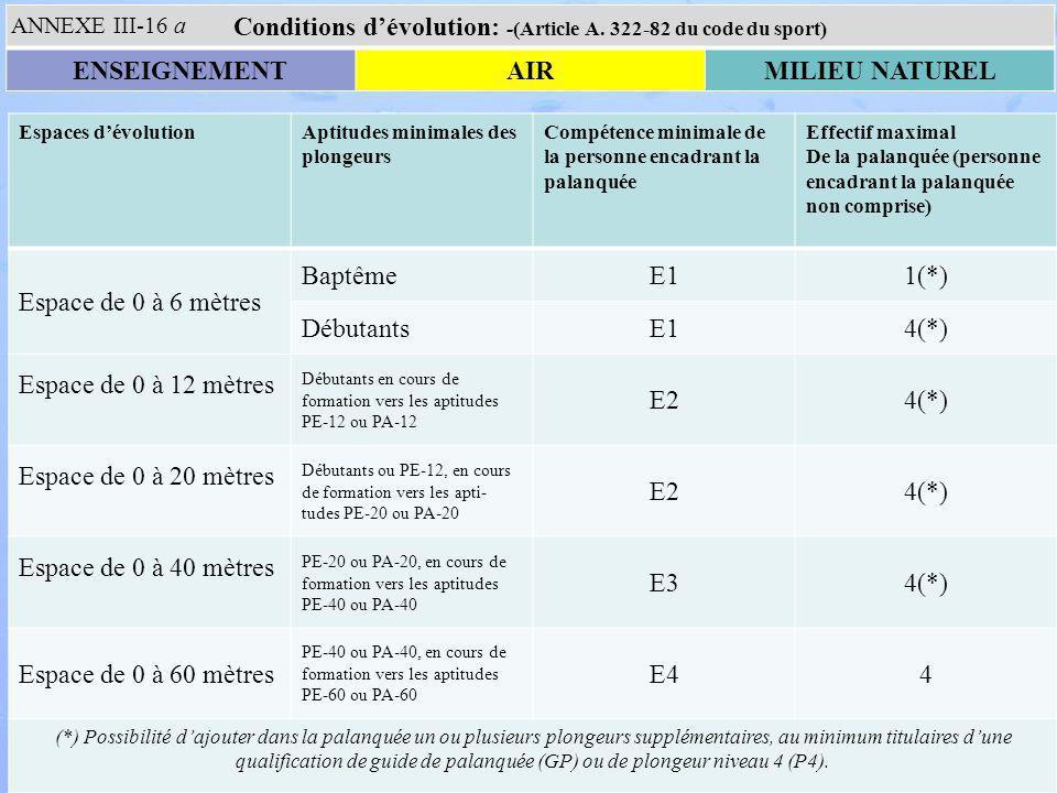 Espaces dévolutionAptitudes minimales des plongeurs Compétence minimale de la personne encadrant la palanquée Effectif maximal De la palanquée (personne encadrant la palanquée non comprise) Espace de 0 à 6 mètres BaptêmeE11(*) DébutantsE14(*) Espace de 0 à 12 mètres Débutants en cours de formation vers les aptitudes PE-12 ou PA-12 E24(*) Espace de 0 à 20 mètres Débutants ou PE-12, en cours de formation vers les apti- tudes PE-20 ou PA-20 E24(*) Espace de 0 à 40 mètres PE-20 ou PA-20, en cours de formation vers les aptitudes PE-40 ou PA-40 E34(*) Espace de 0 à 60 mètres PE-40 ou PA-40, en cours de formation vers les aptitudes PE-60 ou PA-60 E44 (*) Possibilité dajouter dans la palanquée un ou plusieurs plongeurs supplémentaires, au minimum titulaires dune qualification de guide de palanquée (GP) ou de plongeur niveau 4 (P4).